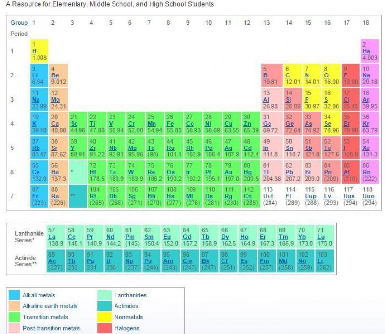 9d41d6547 Do periodickej tabuľky chemických prvkov zrejme čoskoro pribudnú  pomenovania troch prvkov, odvodené z názvov ruskej metropoly Moskva,  amerického štátu ...
